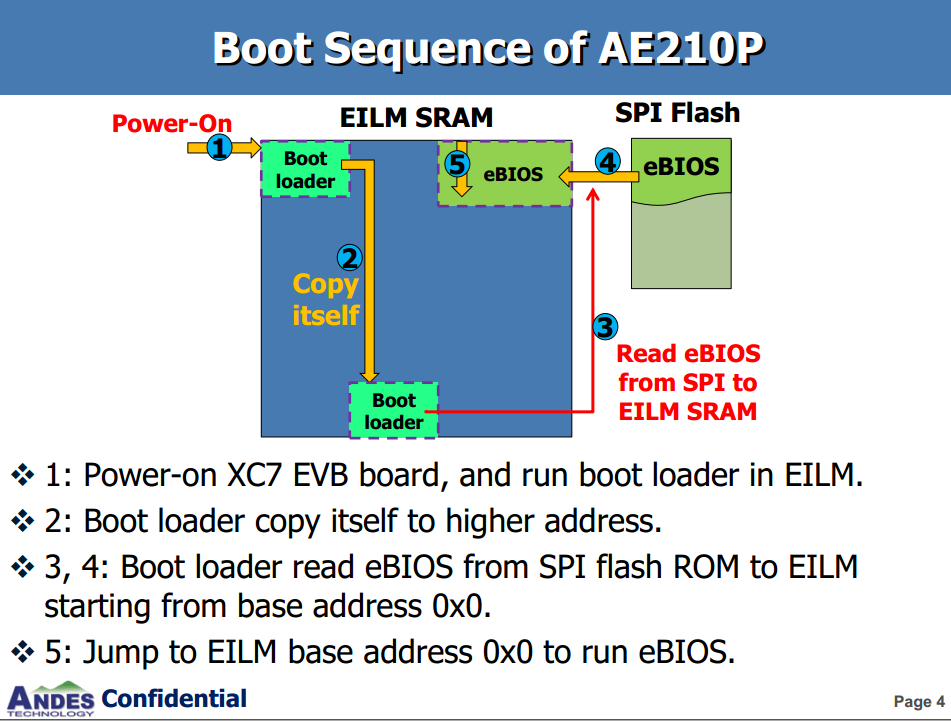 AE210P-Boot sequence.png